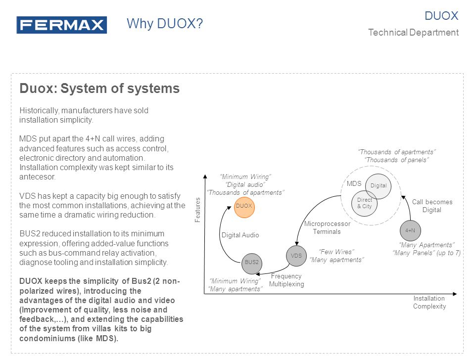 Why DUOX DUOX. Technical Department.