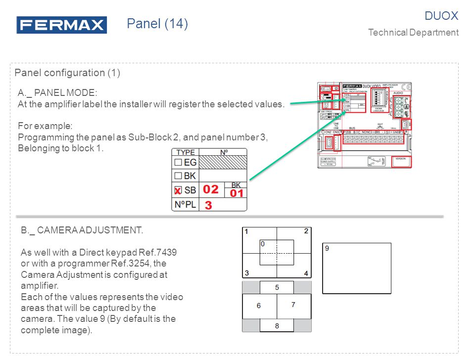 Panel (14) DUOX Panel configuration (1) Technical Department