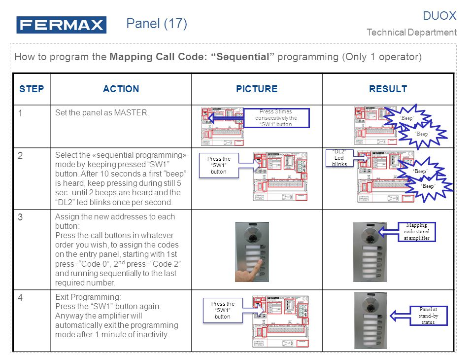 Panel (17) DUOX. Technical Department. How to program the Mapping Call Code: Sequential programming (Only 1 operator)