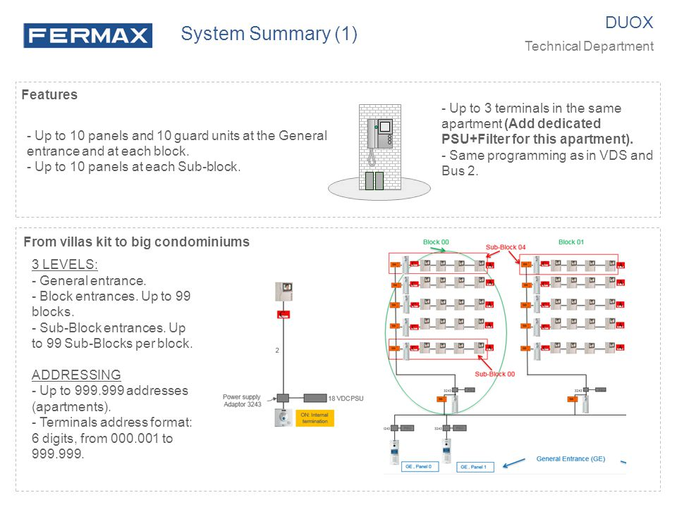 System Summary (1) DUOX Technical Department Features