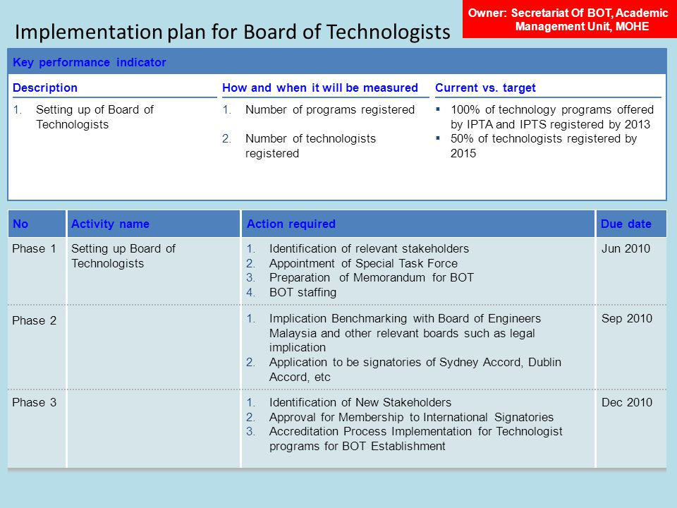 Implementation plan for Board of Technologists