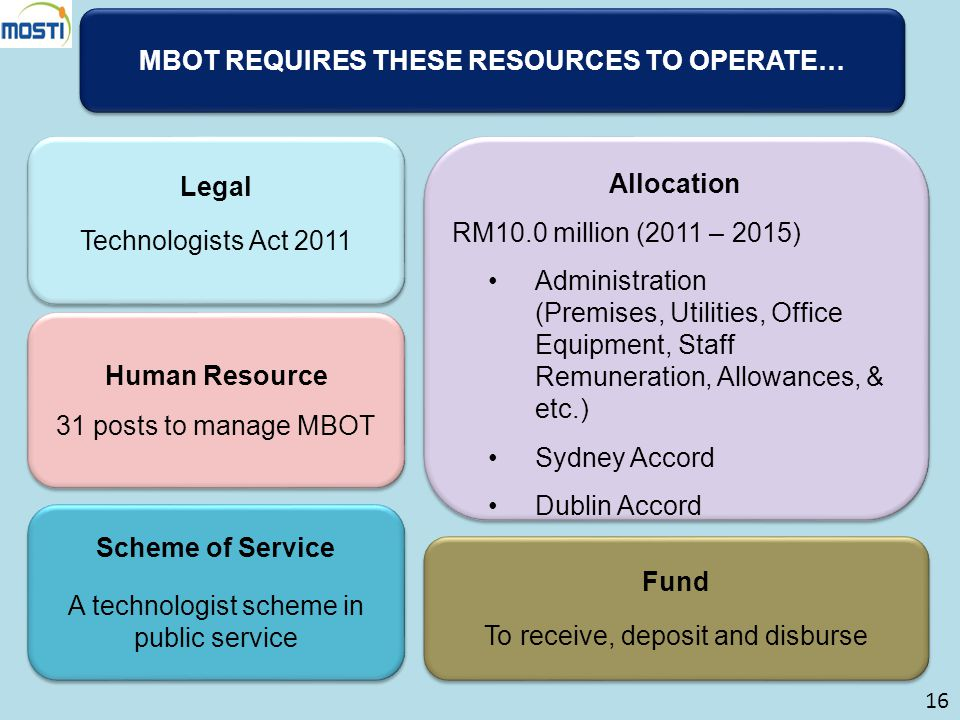 MBOT REQUIRES THESE RESOURCES TO OPERATE…
