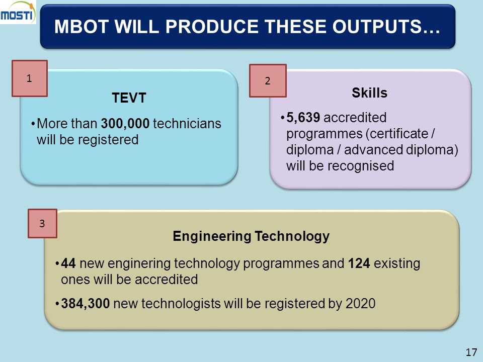 MBOT WILL PRODUCE THESE OUTPUTS… Engineering Technology