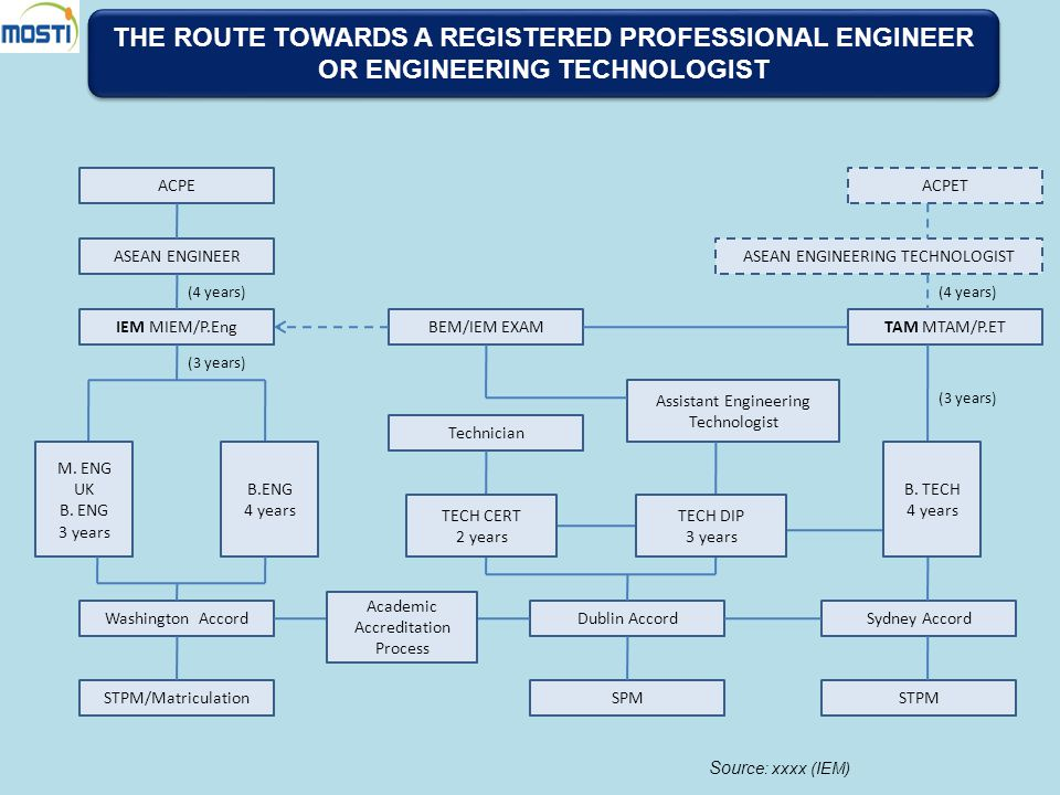 THE ROUTE TOWARDS A REGISTERED PROFESSIONAL ENGINEER OR ENGINEERING TECHNOLOGIST