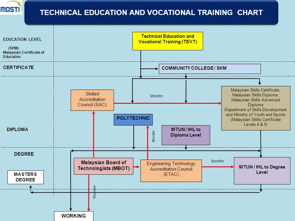 TECHNICAL EDUCATION AND VOCATIONAL TRAINING CHART
