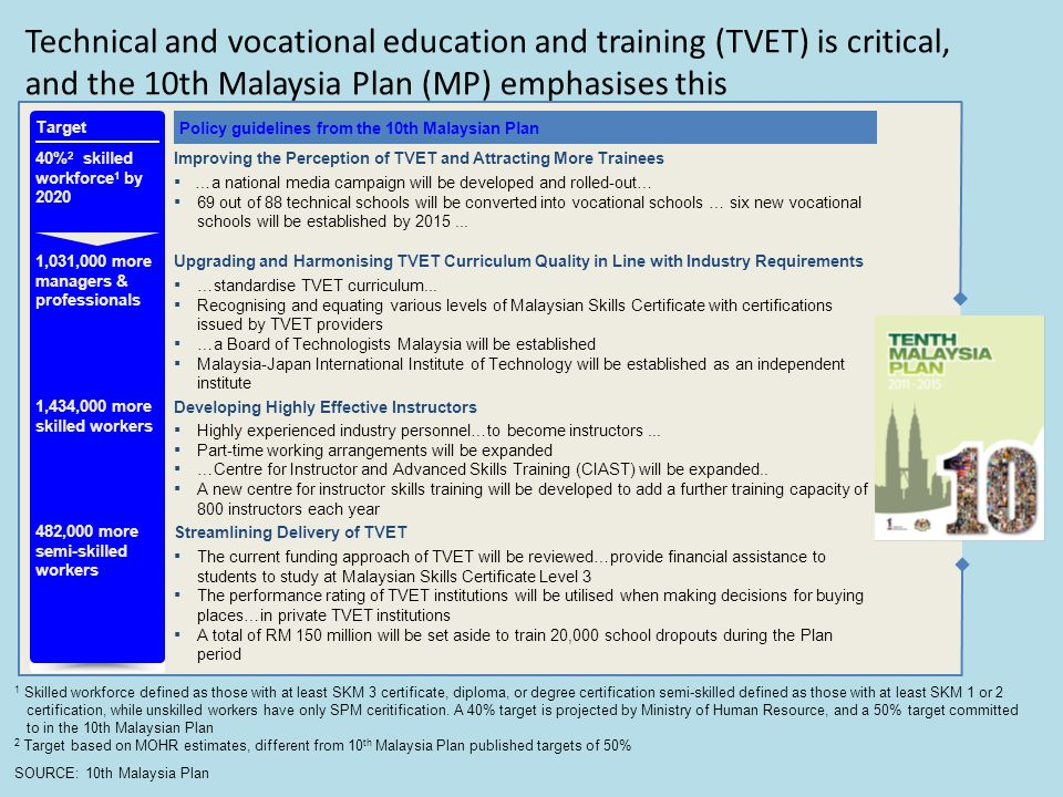 Technical and vocational education and training (TVET) is critical, and the 10th Malaysia Plan (MP) emphasises this
