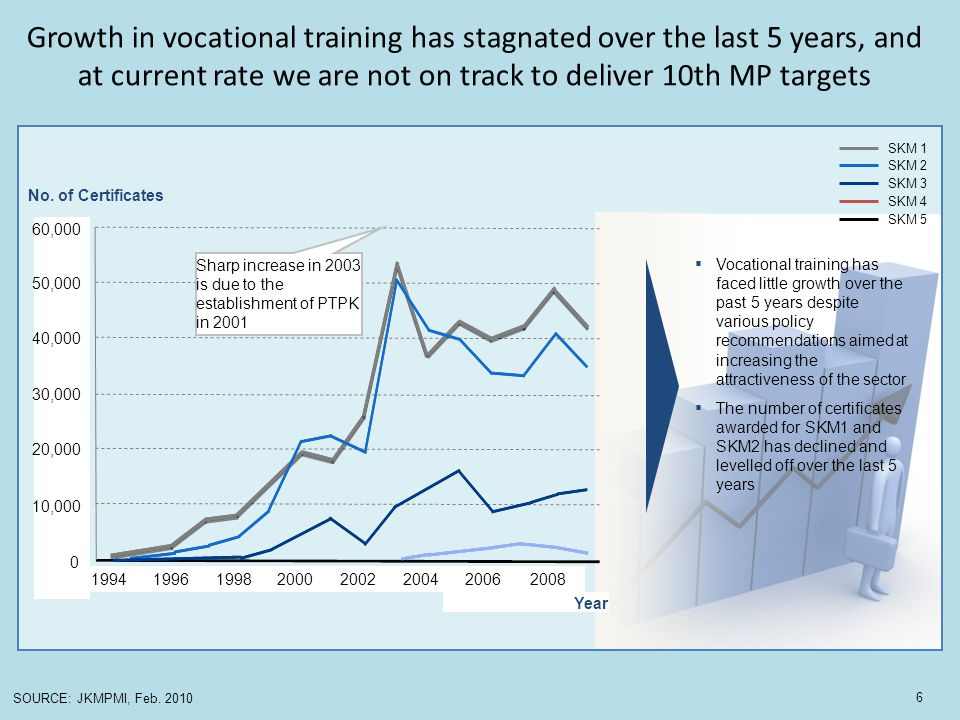 Growth in vocational training has stagnated over the last 5 years, and at current rate we are not on track to deliver 10th MP targets