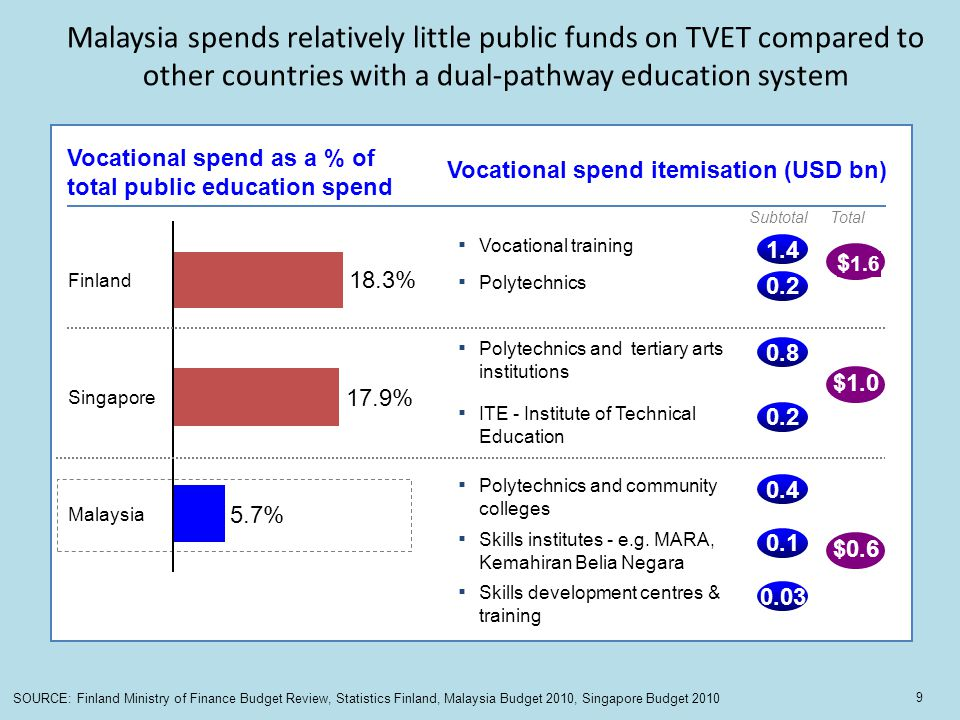 7 Malaysia spends relatively little public funds on TVET compared to other countries with a dual-pathway education system.