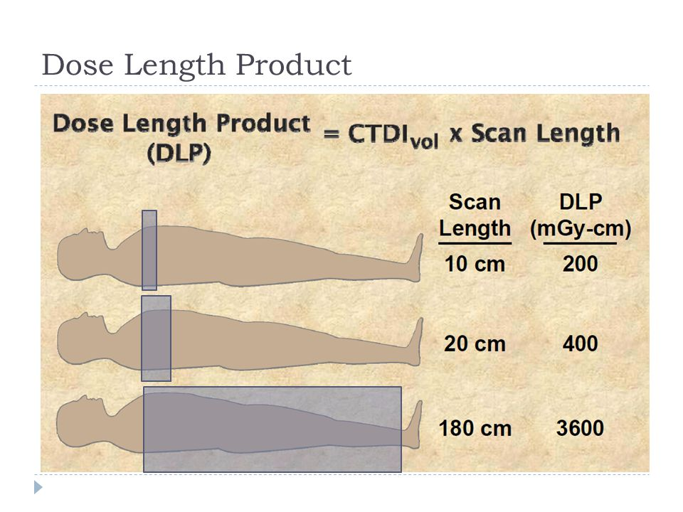Dose Length Product DLP… more length more DLP… more proportional to actual risk