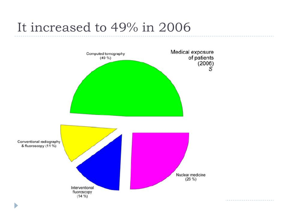 It increased to 49% in 2006 The increase was due to better detectors, better computing power and more robust x-ray tubes.