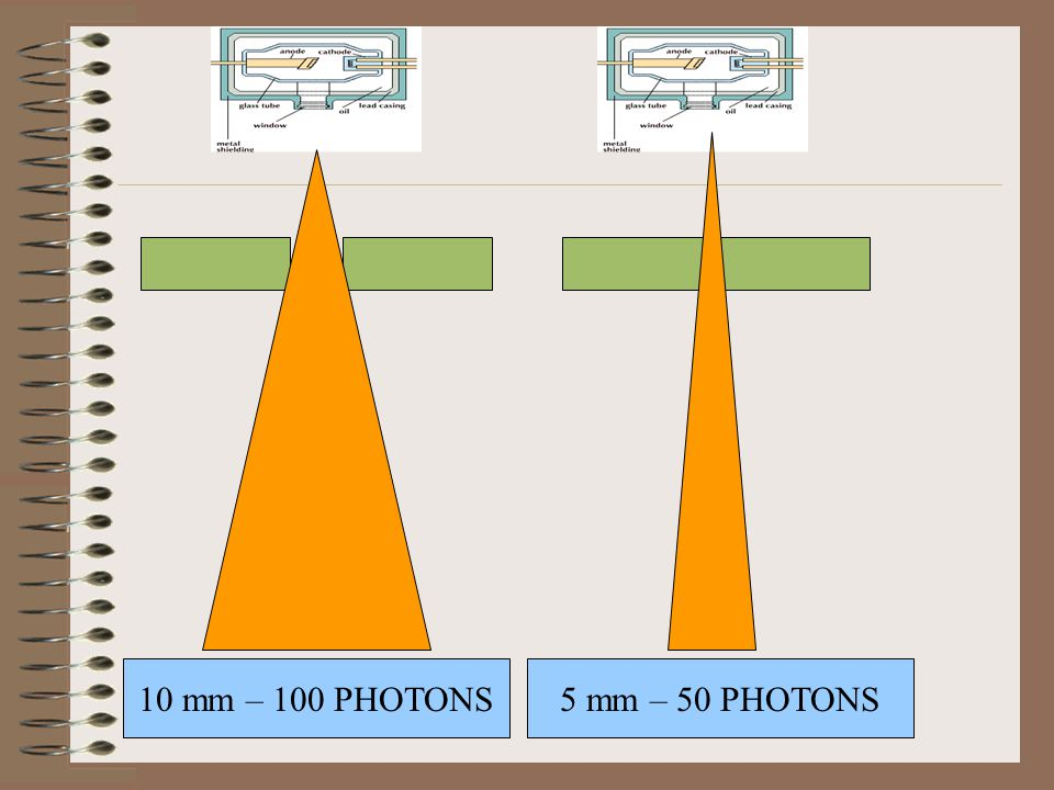 10 mm – 100 PHOTONS 5 mm – 50 PHOTONS