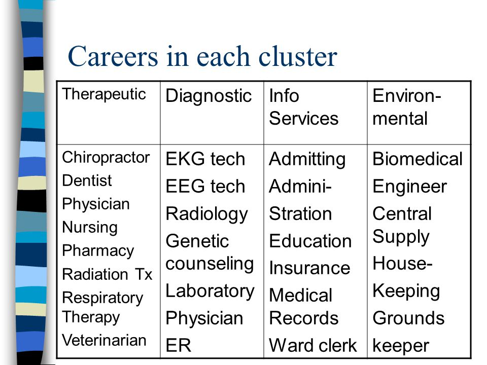 Careers in each cluster