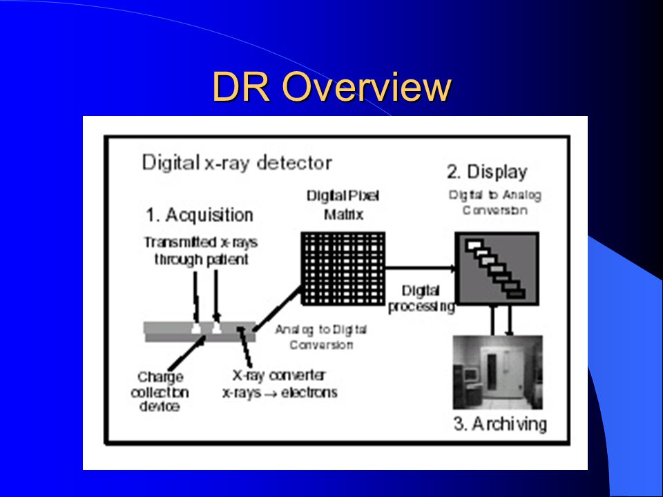 DR Overview