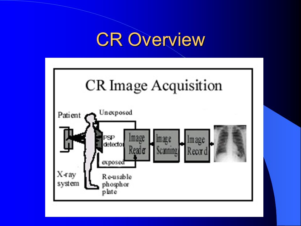 CR Overview