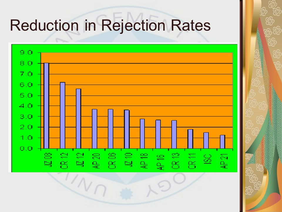 Reduction in Rejection Rates