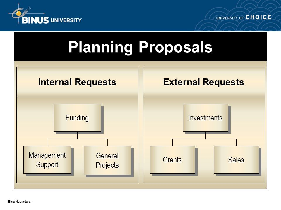 Planning Proposals Internal Requests External Requests Funding
