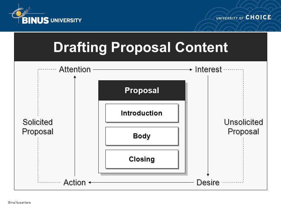 Drafting Proposal Content