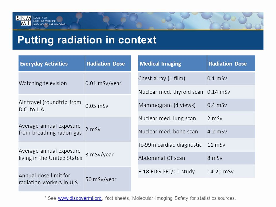 Putting radiation in context