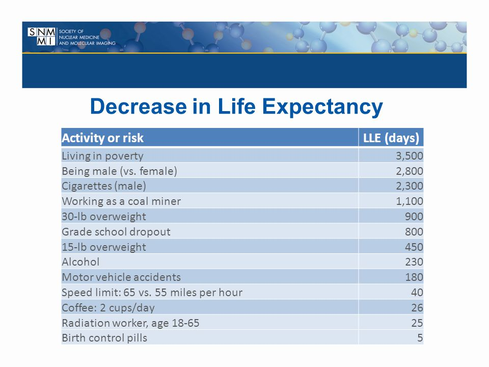 Decrease in Life Expectancy
