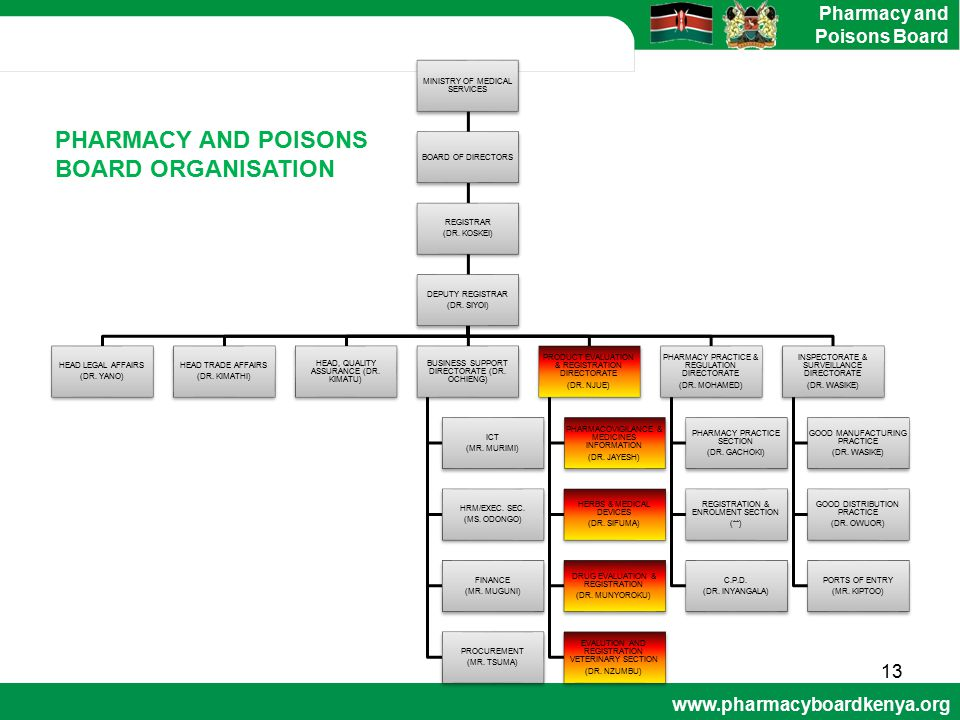 PHARMACY AND POISONS BOARD ORGANISATION