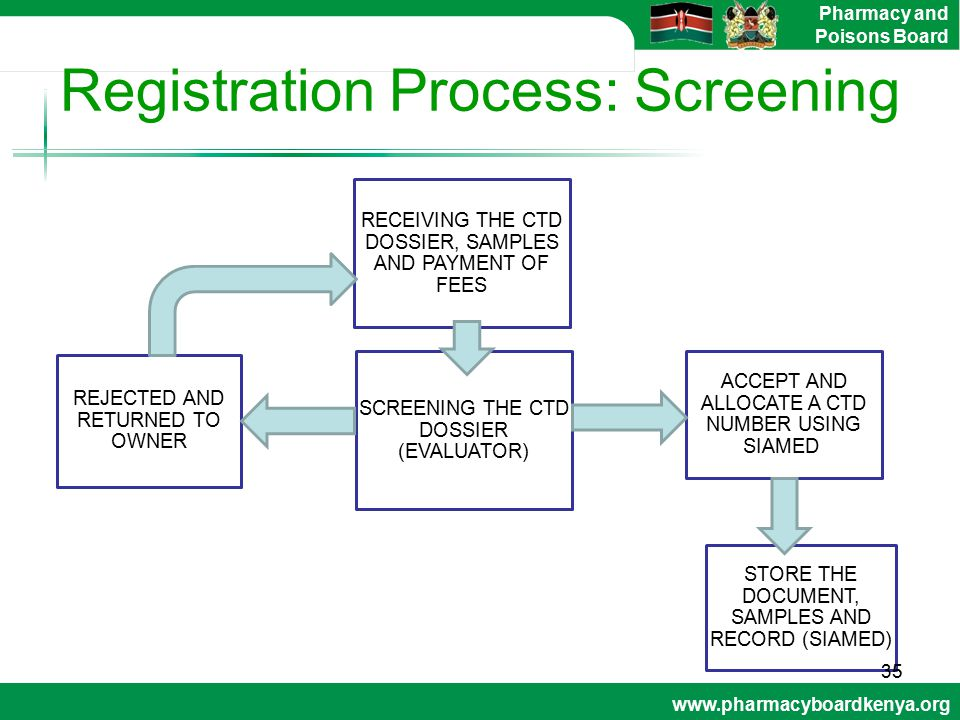 Registration Process: Screening