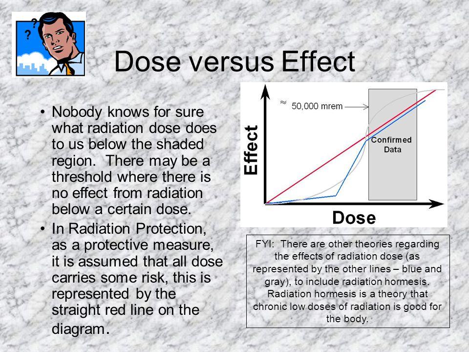 Dose versus Effect 