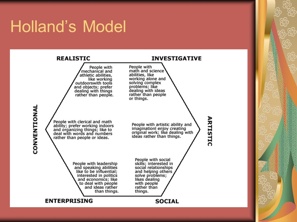 Holland's Model