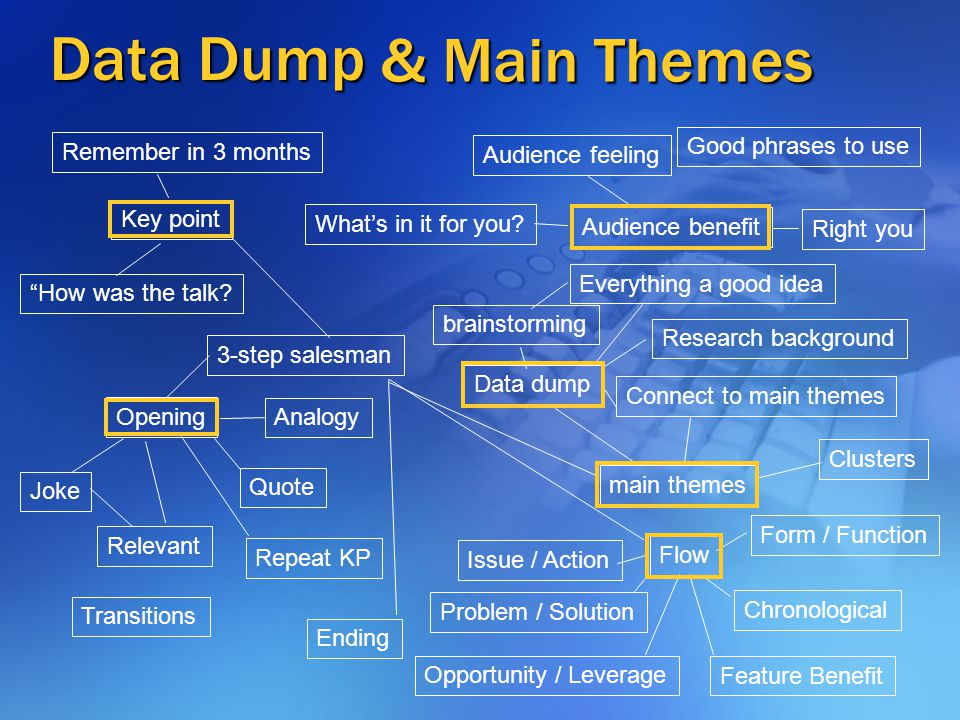 & Main Themes Data Dump Key point How was the talk