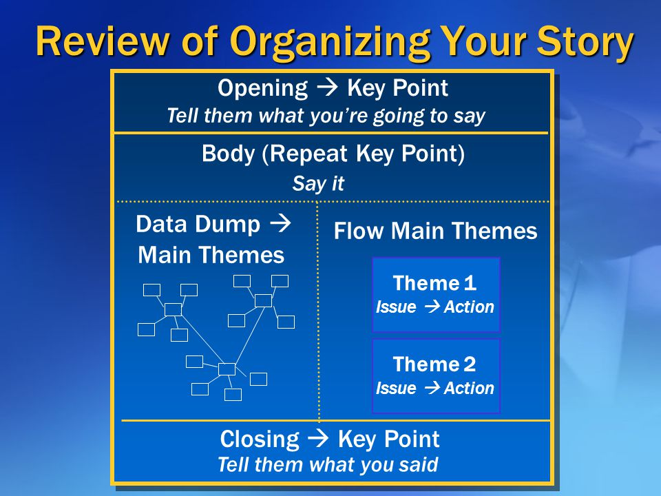 Review of Organizing Your Story