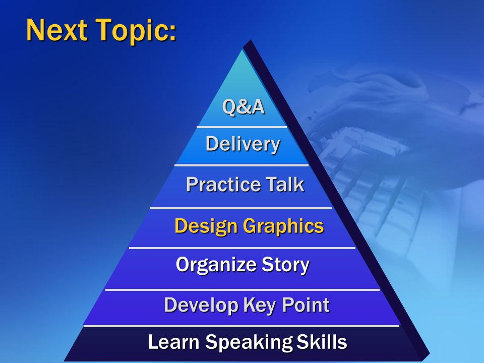 Next Topic: Q&A Delivery Practice Talk Design Graphics Organize Story