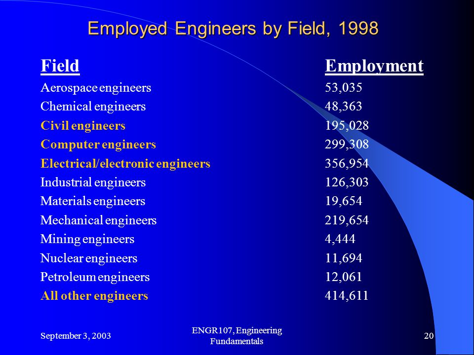 Employed Engineers by Field, 1998