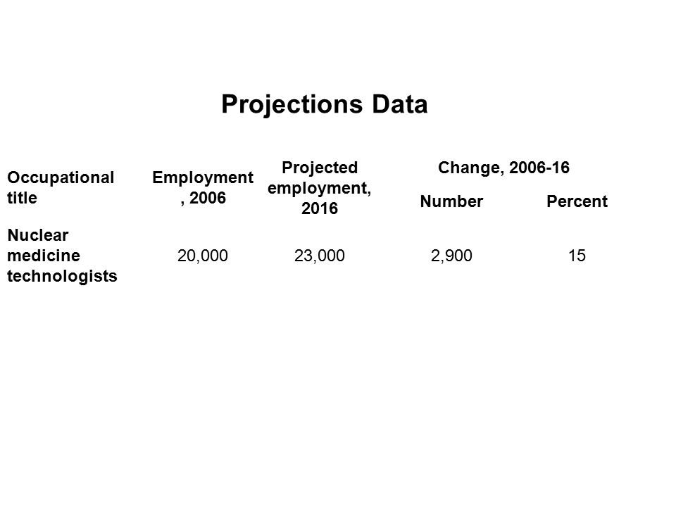 Projections Data Occupational title Employment, 2006
