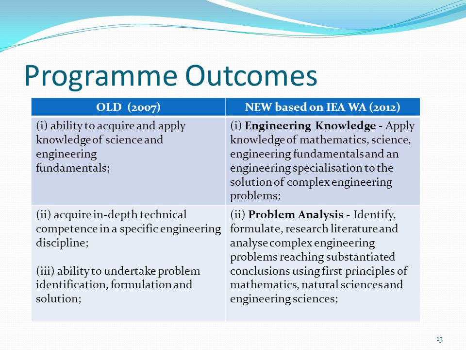 Programme Outcomes OLD (2007) NEW based on IEA WA (2012)