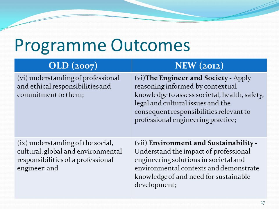 Programme Outcomes OLD (2007) NEW (2012)