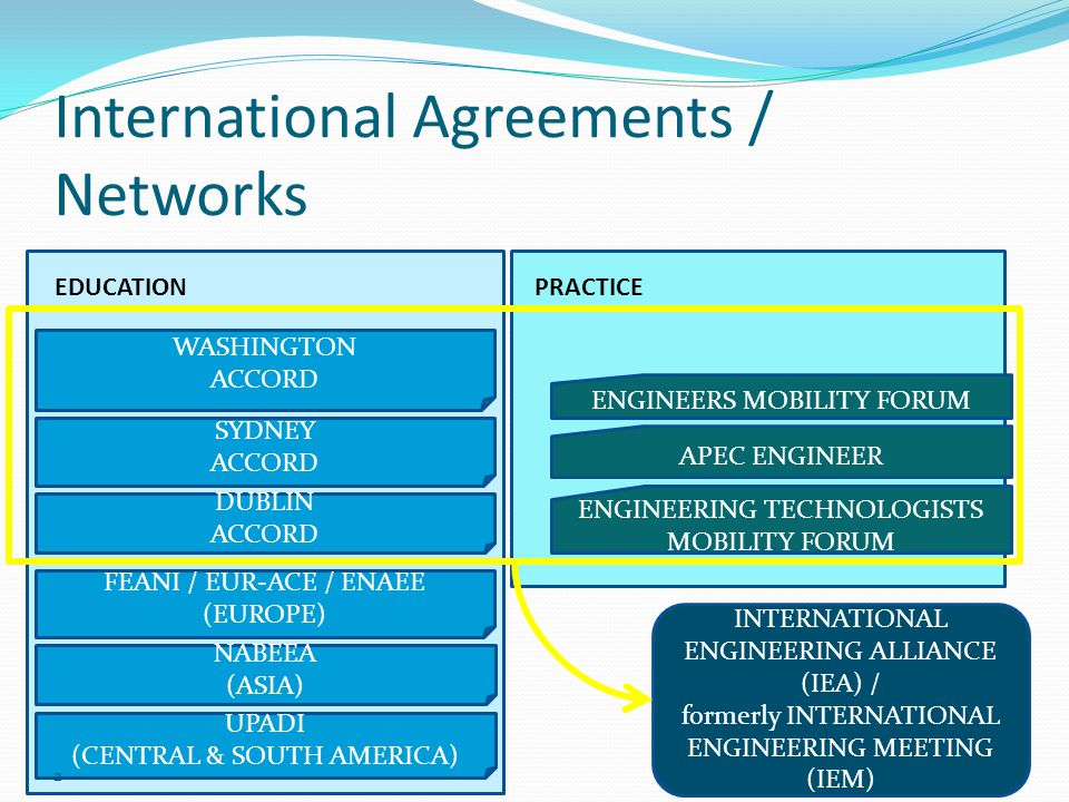 International Agreements / Networks