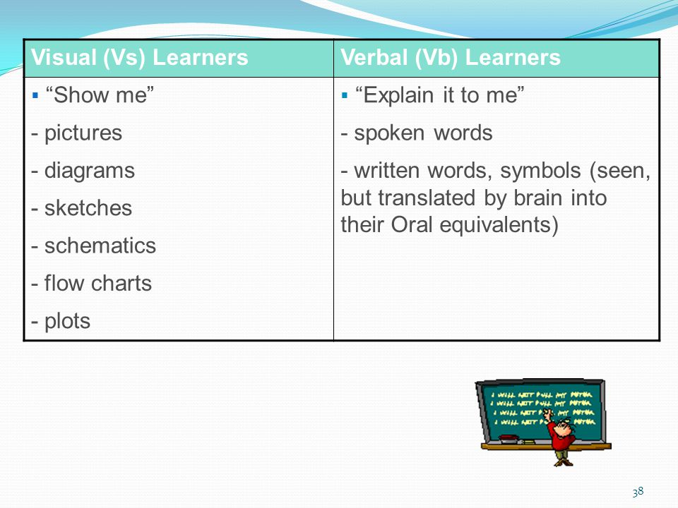 Visual (Vs) Learners Verbal (Vb) Learners. Show me Explain it to me - pictures. - spoken words.