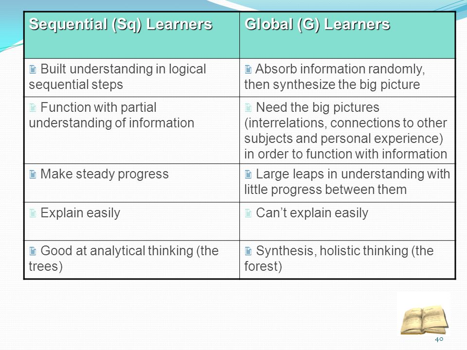 Sequential (Sq) Learners Global (G) Learners