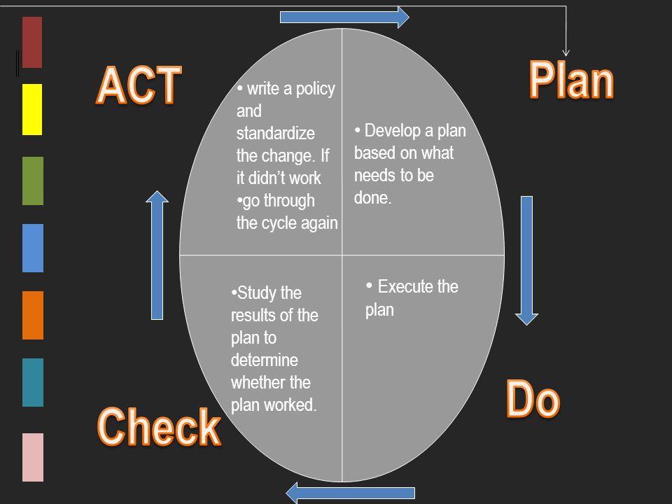 Plan ACT Do Check Execute the plan
