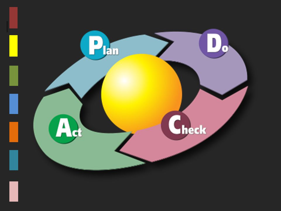 FOCUS PDCA is a process improvement model that is used to identify improvement opportunities and a systematic approach to implementing changes.
