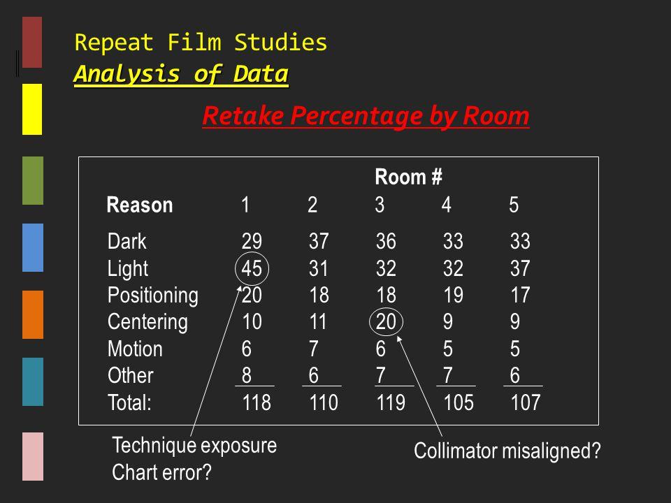 Repeat Film Studies Analysis of Data
