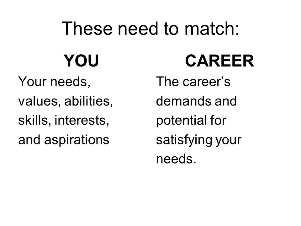 These need to match: YOU CAREER Your needs, values, abilities,