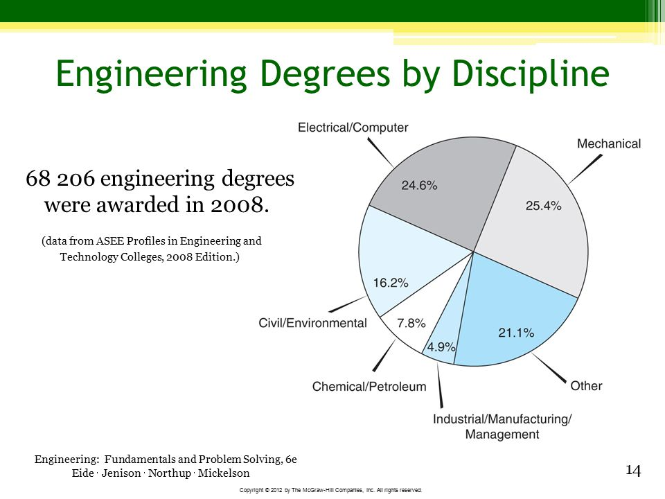 Engineering Degrees by Discipline
