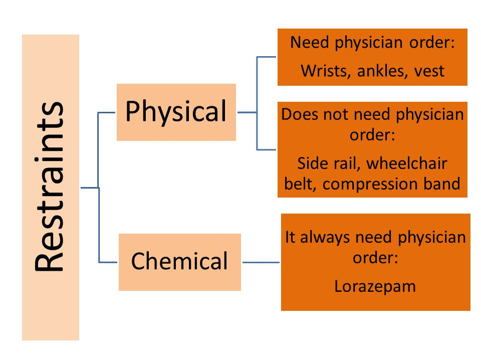 Physical Chemical Does not need physician order: