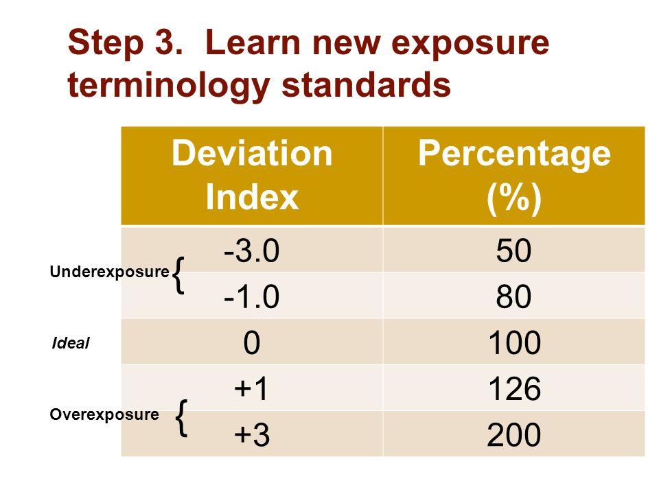 { { Deviation Index Percentage (%)