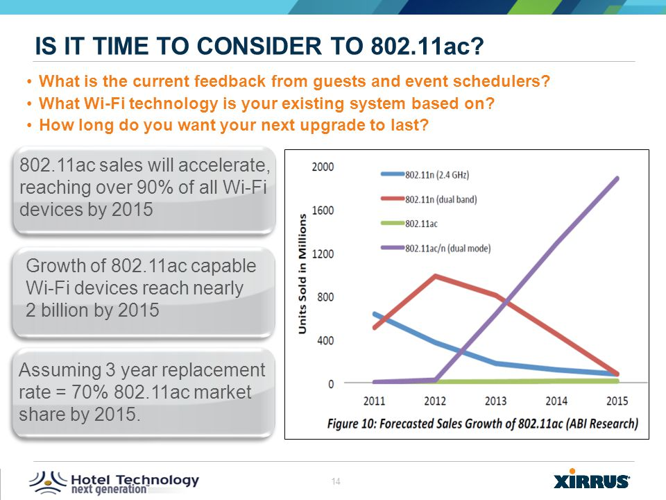 Is it time to consider to 802.11ac