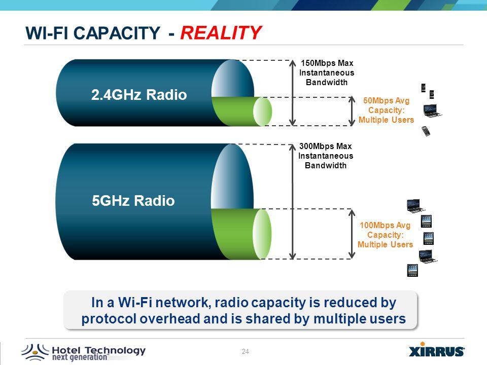 Wi-Fi Capacity - Reality