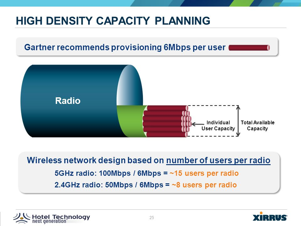 High Density Capacity Planning