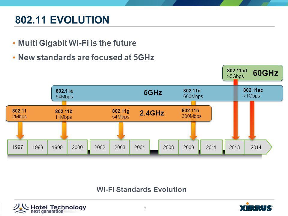 802.11 Evolution Multi Gigabit Wi-Fi is the future