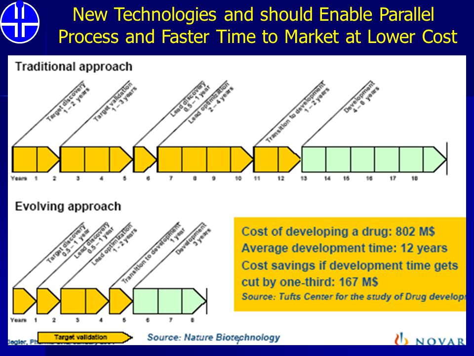New Technologies and should Enable Parallel
