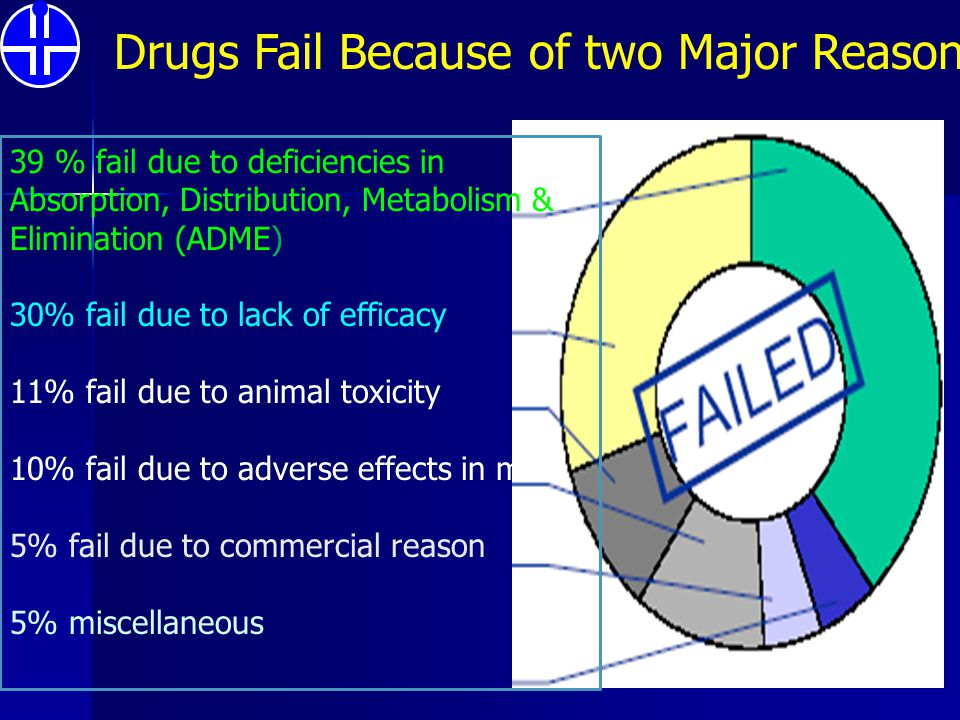 Drugs Fail Because of two Major Reason
